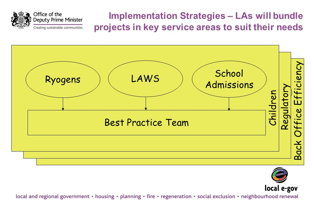 Implementation Strategies – LAs will bundle projects in key service areas to suit their needs Ryogens School Admissions LAWS Ryogens School Admissions