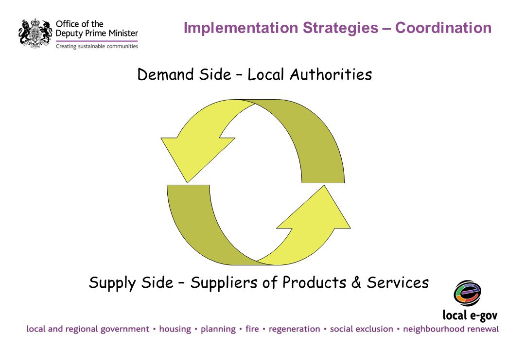 Implementation Strategies – Coordination Demand Side – Local Authorities Supply Side – Suppliers of Products & Services