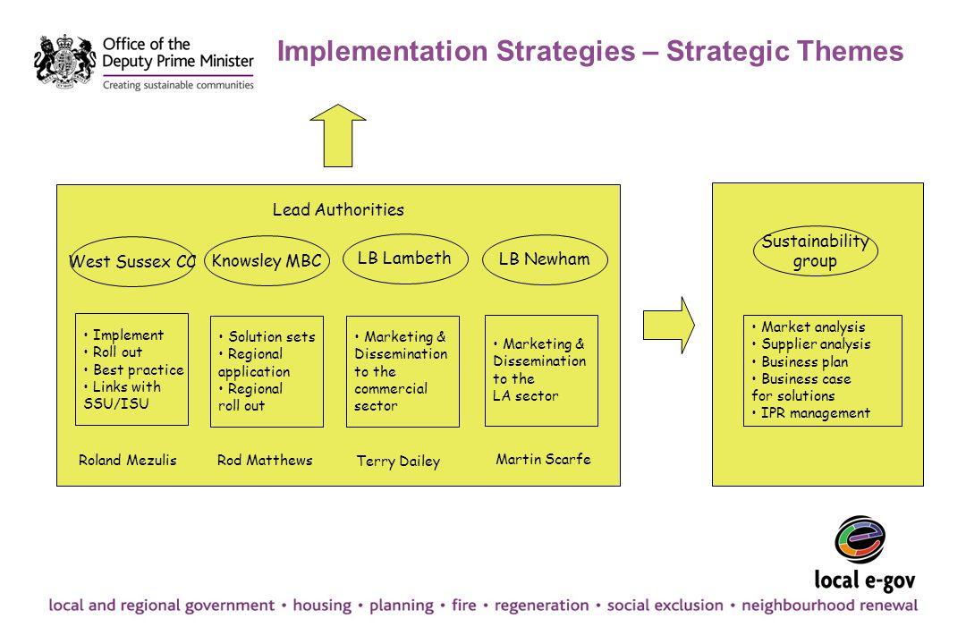 Implementation Strategies – Strategic Themes West Sussex CC Knowsley MBC LB Lambeth LB Newham Solution sets Regional application Regional roll out Mar