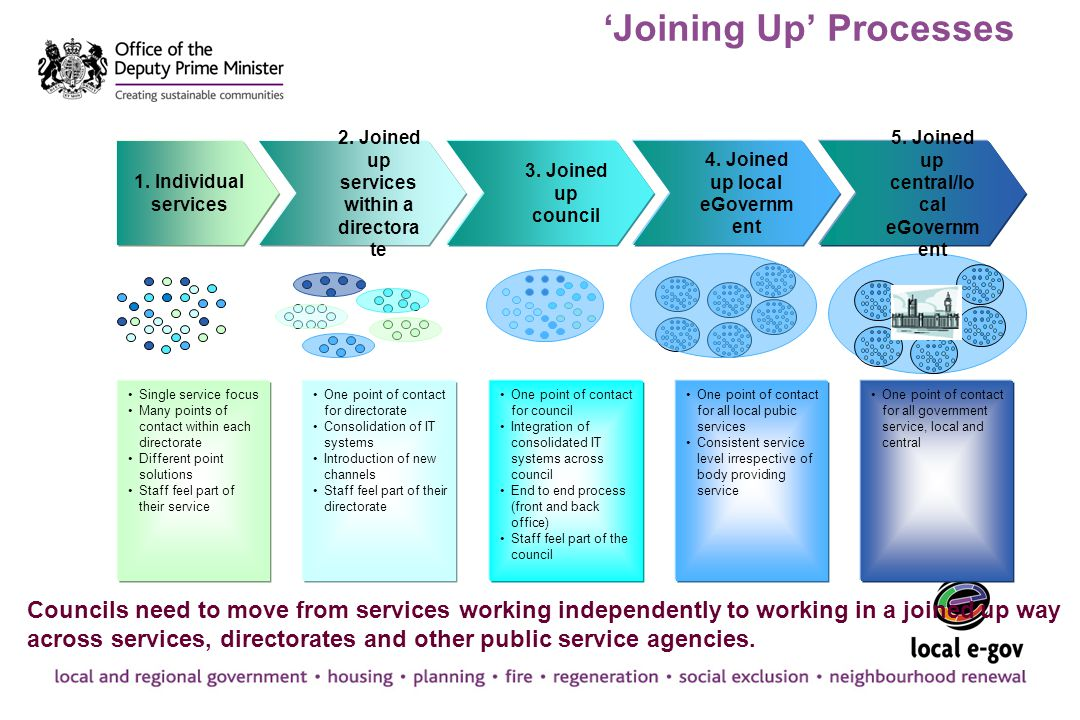 'Joining Up' Processes Councils need to move from services working independently to working in a joined up way across services, directorates and other