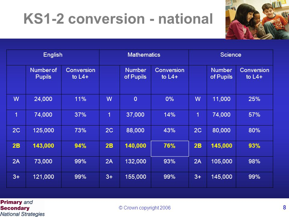 © Crown copyright 2006 8 KS1-2 conversion - national EnglishMathematicsScience Number of Pupils Conversion to L4+ Number of Pupils Conversion to L4+ Number of Pupils Conversion to L4+ W24,00011%W00%W11,00025% 174,00037%137,00014%174,00057% 2C125,00073%2C88,00043%2C80,00080% 2B143,00094%2B140,00076%2B145,00093% 2A73,00099%2A132,00093%2A105,00098% 3+121,00099%3+155,00099%3+145,00099%