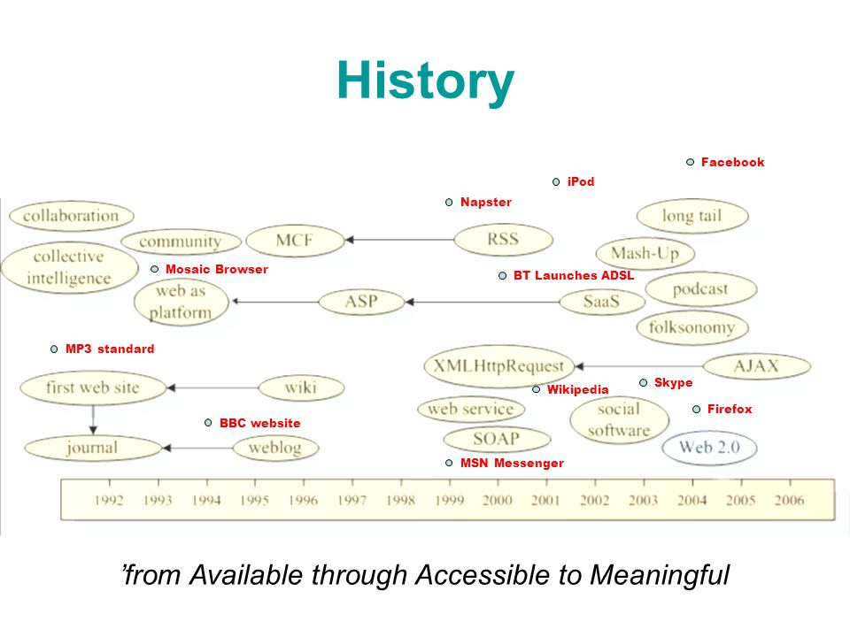 History 'from Available through Accessible to Meaningful MP3 standard BT Launches ADSL Mosaic Browser Facebook MSN Messenger Skype BBC website Firefox