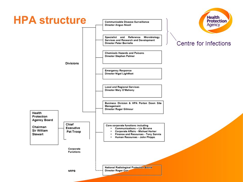 HPA structure Centre for Infections