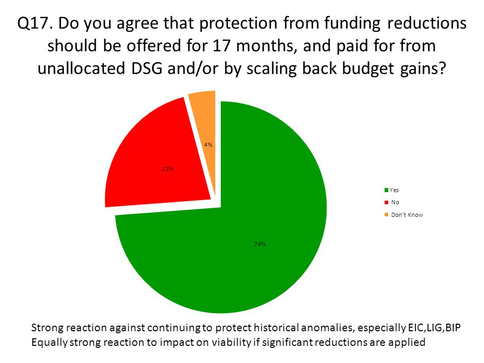 Q17. Do you agree that protection from funding reductions should be offered for 17 months, and paid for from unallocated DSG and/or by scaling back bu