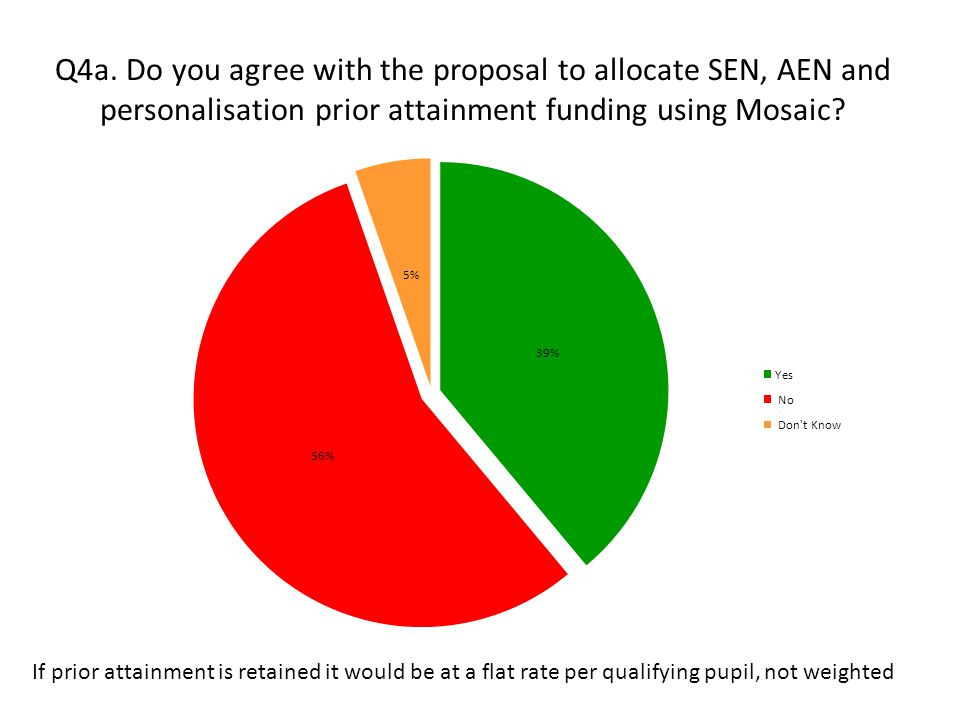 Q4a. Do you agree with the proposal to allocate SEN, AEN and personalisation prior attainment funding using Mosaic? If prior attainment is retained it