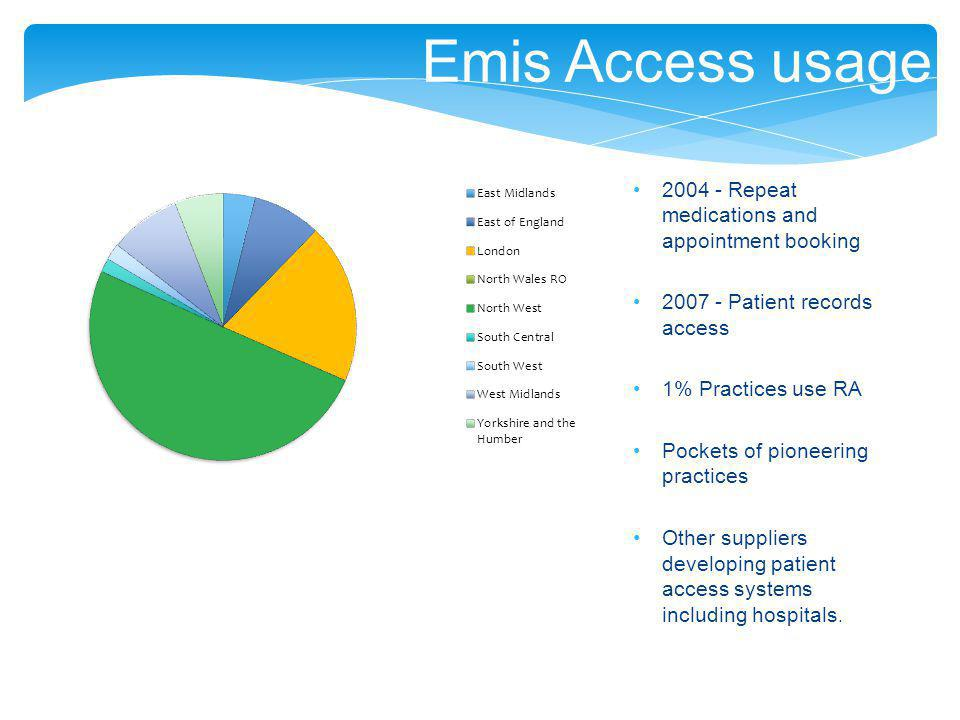 Emis Access usage 2004 - Repeat medications and appointment booking 2007 - Patient records access 1% Practices use RA Pockets of pioneering practices Other suppliers developing patient access systems including hospitals.