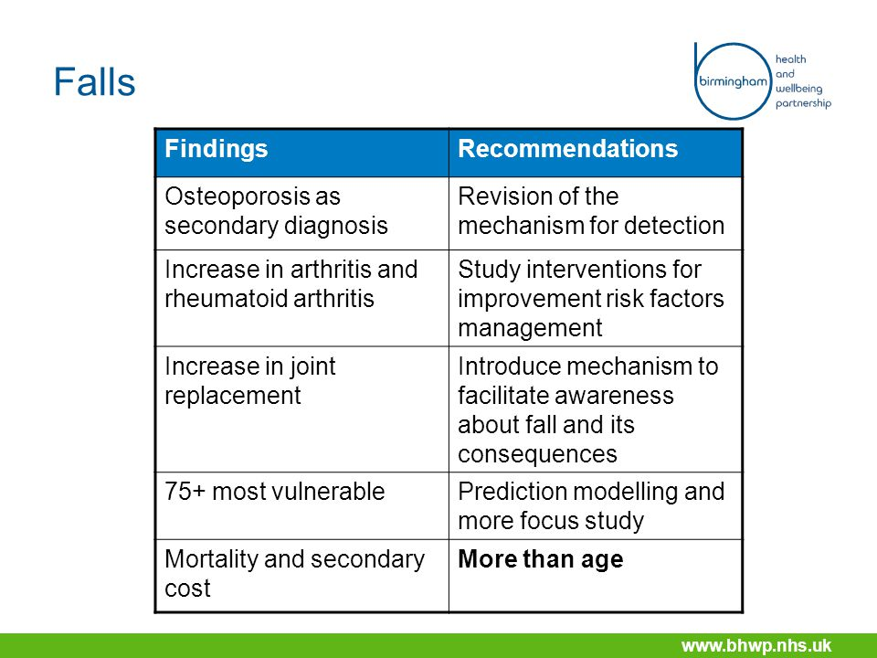 www.bhwp.nhs.uk Falls FindingsRecommendations Osteoporosis as secondary diagnosis Revision of the mechanism for detection Increase in arthritis and rheumatoid arthritis Study interventions for improvement risk factors management Increase in joint replacement Introduce mechanism to facilitate awareness about fall and its consequences 75+ most vulnerablePrediction modelling and more focus study Mortality and secondary cost More than age