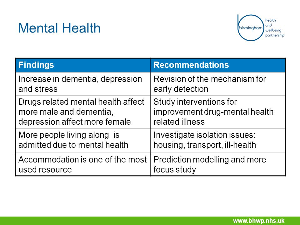 www.bhwp.nhs.uk Mental Health FindingsRecommendations Increase in dementia, depression and stress Revision of the mechanism for early detection Drugs related mental health affect more male and dementia, depression affect more female Study interventions for improvement drug-mental health related illness More people living along is admitted due to mental health Investigate isolation issues: housing, transport, ill-health Accommodation is one of the most used resource Prediction modelling and more focus study
