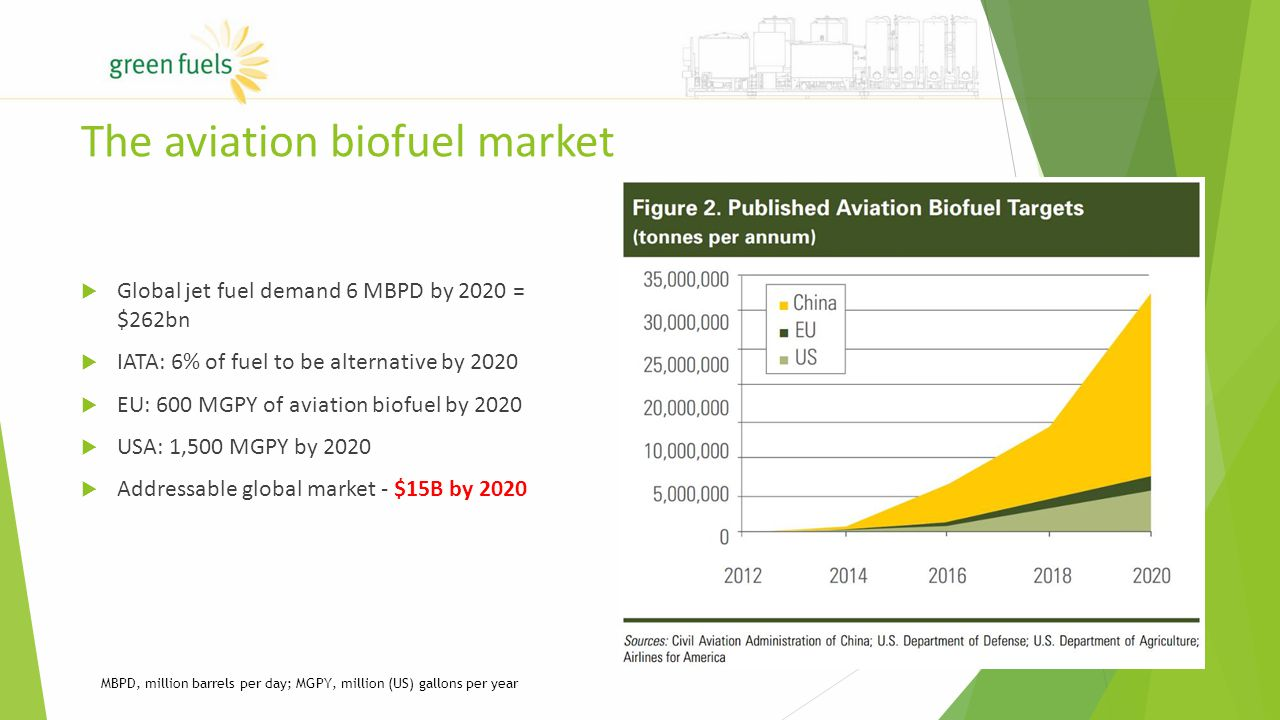 The aviation biofuel market  Global jet fuel demand 6 MBPD by 2020 = $262bn  IATA: 6% of fuel to be alternative by 2020  EU: 600 MGPY of aviation biofuel by 2020  USA: 1,500 MGPY by 2020  Addressable global market - $15B by 2020 MBPD, million barrels per day; MGPY, million (US) gallons per year