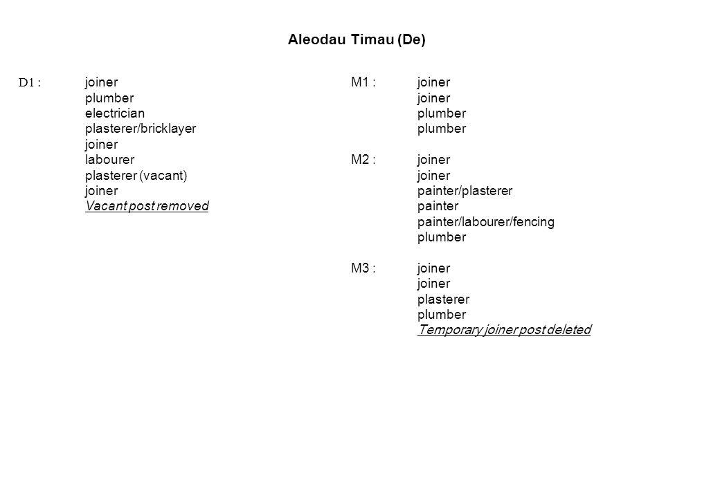 Aleodau Timau (De) D1 : joinerM1 :joiner plumberjoiner electricianplumber plasterer/bricklayerplumber joiner labourerM2 :joiner plasterer (vacant)joiner joinerpainter/plasterer Vacant post removedpainter painter/labourer/fencing plumber M3 :joiner joiner plasterer plumber Temporary joiner post deleted