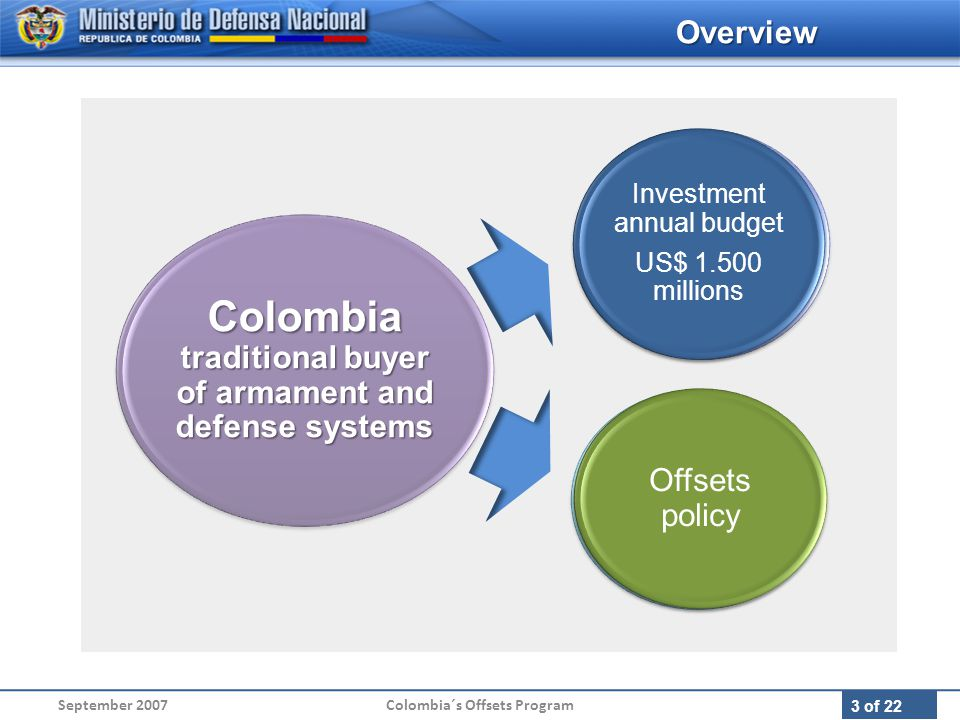 3 of 22 Investment annual budget US$ 500 millions Investment annual budget US$ 1.500 millions September 2007Colombia´s Offsets Program Colombia traditional buyer of armament and defense systems No offsets policy Offsets policy Overview