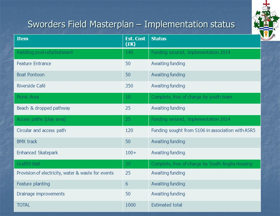 Sworders Field Masterplan – Implementation status © Bishop's Stortford Town Council ItemEst.