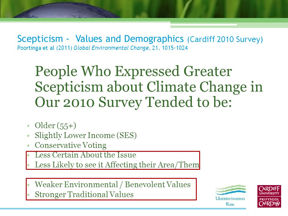 Scepticism - Values and Demographics (Cardiff 2010 Survey) Poortinga et al (2011) Global Environmental Change, 21, 1015-1024 People Who Expressed Greater Scepticism about Climate Change in Our 2010 Survey Tended to be: Older (55+) Slightly Lower Income (SES) Conservative Voting Less Certain About the Issue Less Likely to see it Affecting their Area/Them Weaker Environmental / Benevolent Values Stronger Traditional Values