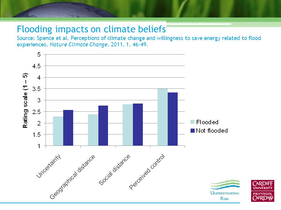 Flooding impacts on climate beliefs Source: Spence et al, Perceptions of climate change and willingness to save energy related to flood experiences, Nature Climate Change, 2011, 1, 46-49.
