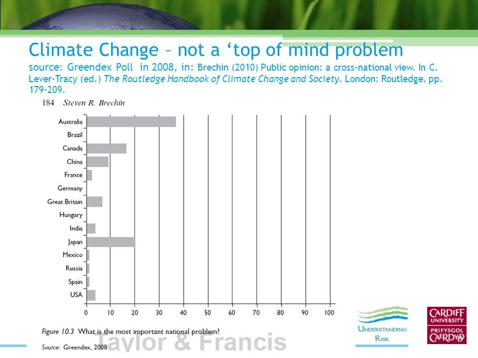 Climate Change – not a 'top of mind problem source: Greendex Poll in 2008, in: Brechin (2010) Public opinion: a cross-national view.