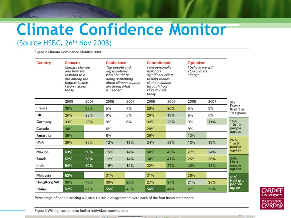 Climate Confidence Monitor (Source HSBC, 26 th Nov 2008)
