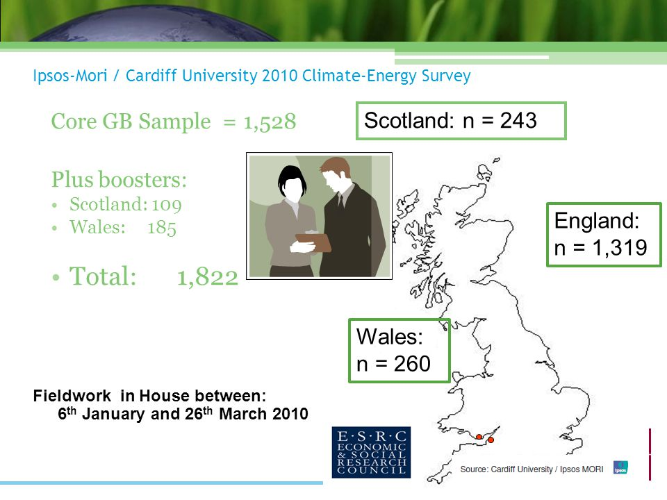 Ipsos-Mori / Cardiff University 2010 Climate-Energy Survey Core GB Sample = 1,528 Plus boosters: Scotland: 109 Wales: 185 Total:1,822 Scotland: n = 243 Wales: n = 260 England: n = 1,319 Fieldwork in House between: 6 th January and 26 th March 2010
