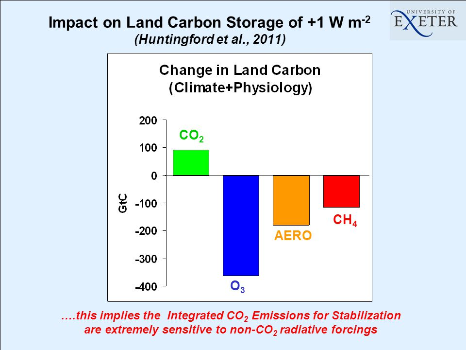Impact on Land Carbon Storage of +1 W m -2 (Huntingford et al., 2011) CO 2 O3O3 AERO CH 4 ….this implies the Integrated CO 2 Emissions for Stabilization are extremely sensitive to non-CO 2 radiative forcings