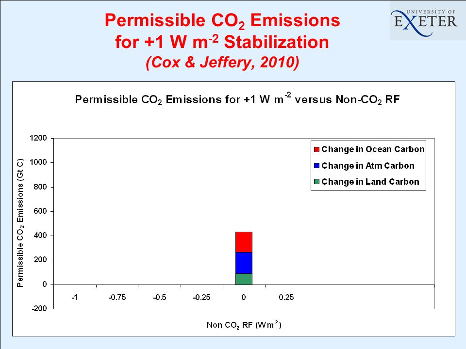 Permissible CO 2 Emissions for +1 W m -2 Stabilization (Cox & Jeffery, 2010)