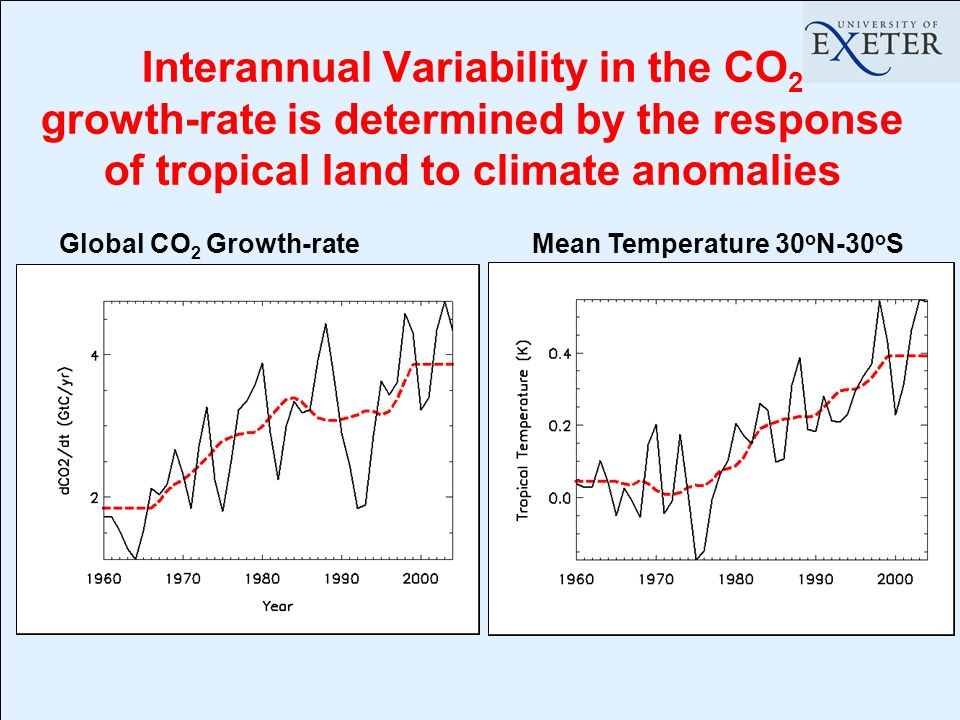 Interannual Variability in the CO 2 growth-rate is determined by the response of tropical land to climate anomalies Global CO 2 Growth-rateMean Temperature 30 o N-30 o S