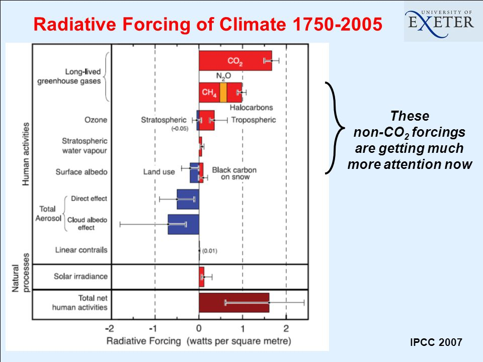 IPCC 2007 Radiative Forcing of Climate 1750-2005 These non-CO 2 forcings are getting much more attention now
