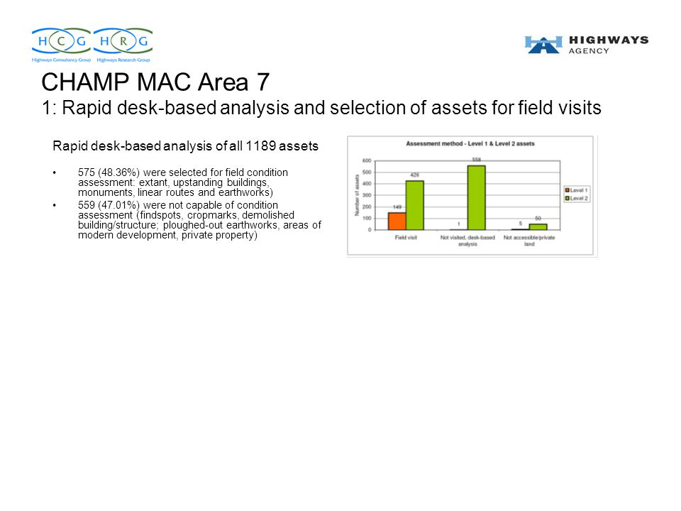 CHAMP MAC Area 7 1: Rapid desk-based analysis and selection of assets for field visits Rapid desk-based analysis of all 1189 assets 575 (48.36%) were selected for field condition assessment: extant, upstanding buildings, monuments, linear routes and earthworks) 559 (47.01%) were not capable of condition assessment (findspots, cropmarks, demolished building/structure; ploughed-out earthworks, areas of modern development, private property)
