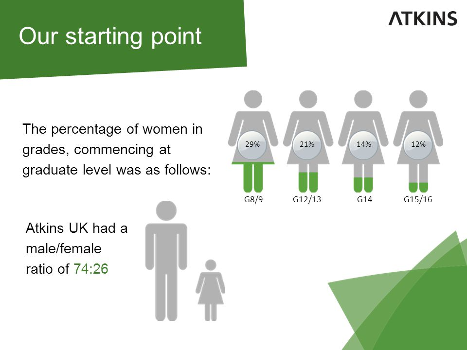 Our starting point The percentage of women in grades, commencing at graduate level was as follows: Atkins UK had a male/female ratio of 74:26 29%21%14%12% G8/9G12/13G14G15/16