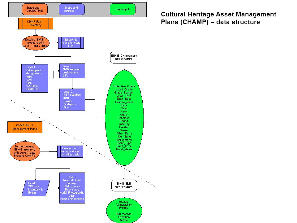Cultural Heritage Asset Management Plans (CHAMP) – data structure