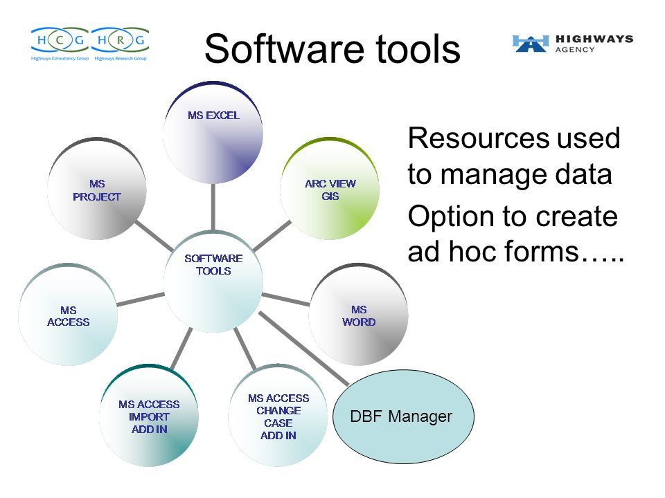 Software tools Resources used to manage data Option to create ad hoc forms….. DBF Manager