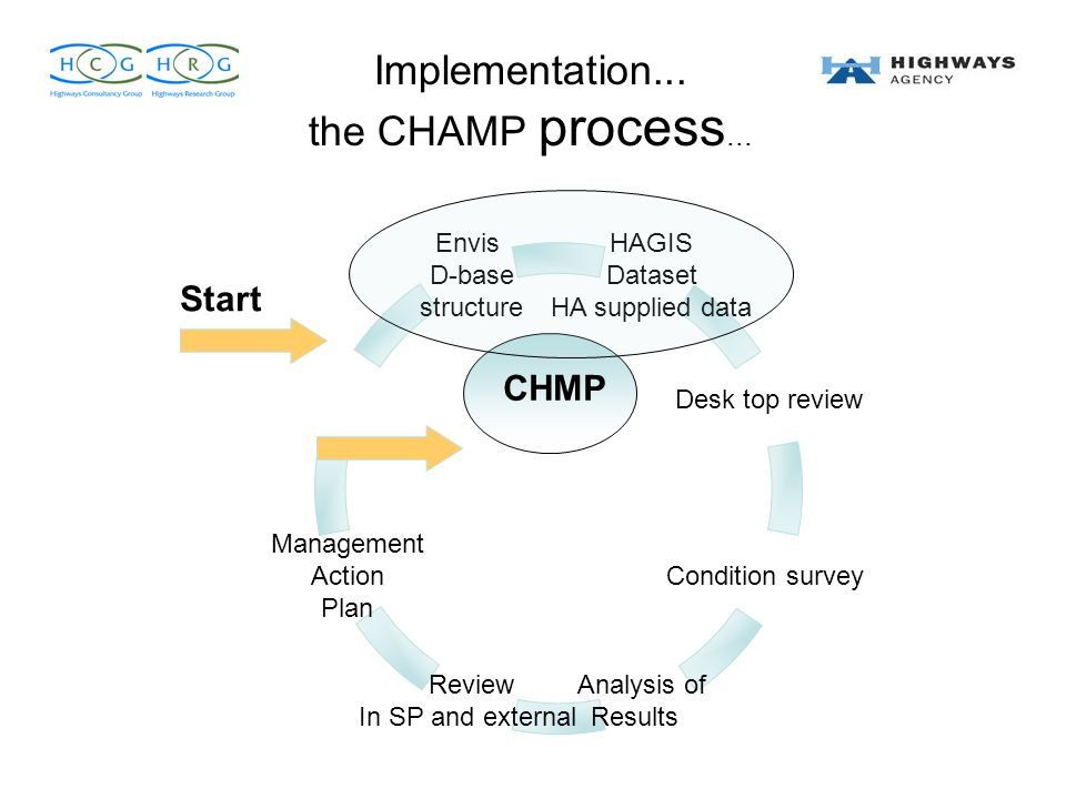 Implementation... the CHAMP process...
