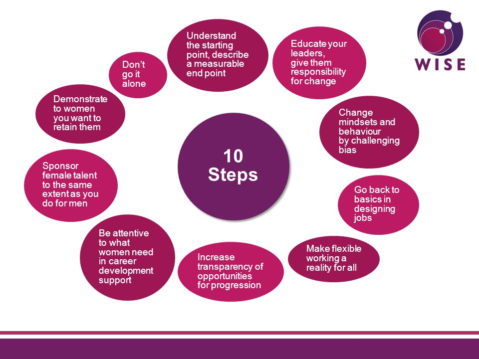 10 Steps Understand the starting point, describe a measurable end point Educate your leaders, give them responsibility for change Change mindsets and behaviour by challenging bias Make flexible working a reality for all Increase transparency of opportunities for progression Sponsor female talent to the same extent as you do for men Demonstrate to women you want to retain them Don't go it alone Be attentive to what women need in career development support Go back to basics in designing jobs