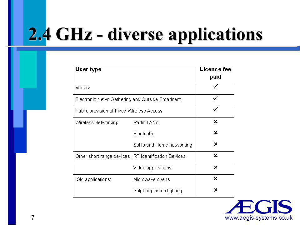 www.aegis-systems.co.uk 7 2.4 GHz - diverse applications
