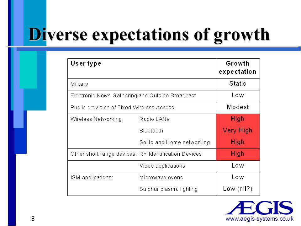 www.aegis-systems.co.uk 8 Diverse expectations of growth