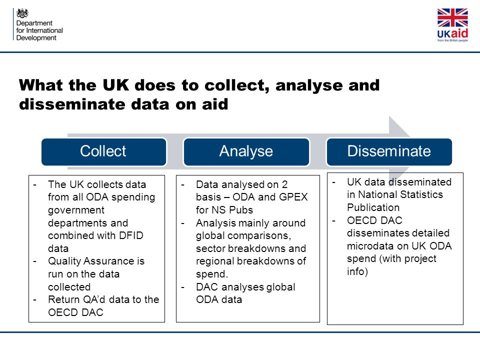 What the UK does to collect, analyse and disseminate data on aid CollectAnalyseDisseminate -The UK collects data from all ODA spending government departments and combined with DFID data -Quality Assurance is run on the data collected -Return QA'd data to the OECD DAC -Data analysed on 2 basis – ODA and GPEX for NS Pubs -Analysis mainly around global comparisons, sector breakdowns and regional breakdowns of spend.