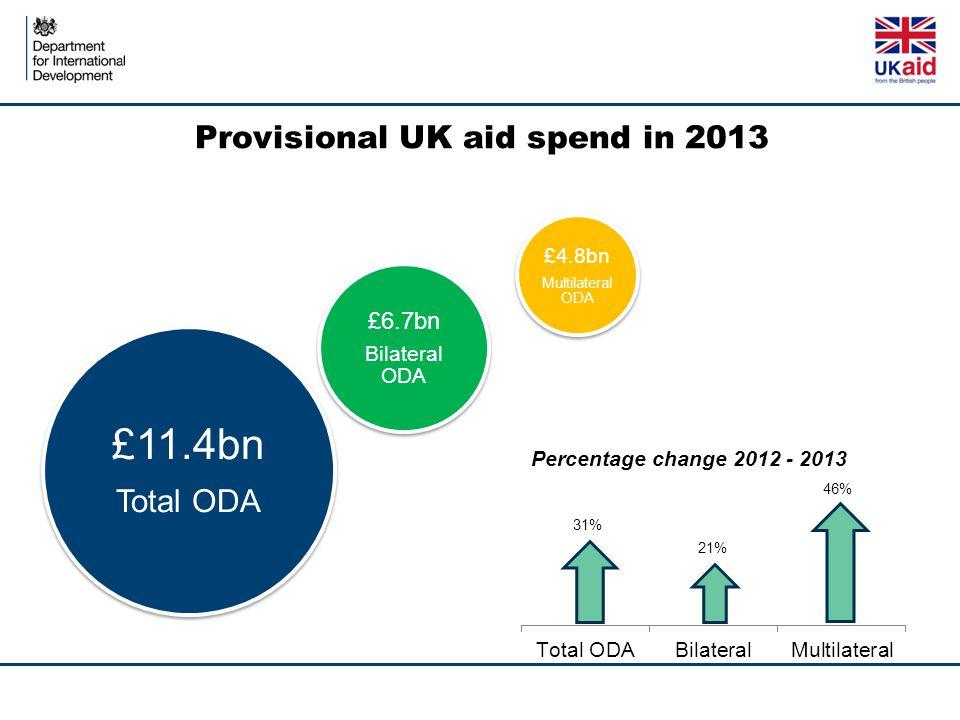 Provisional UK aid spend in 2013 £11.4bn Total ODA £6.7bn Bilateral ODA £4.8bn Multilateral ODA 21% 46%