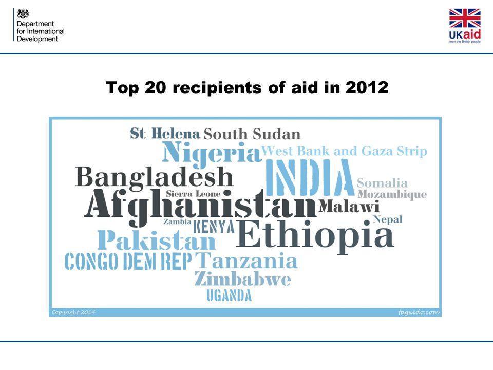 Top 20 recipients of aid in 2012