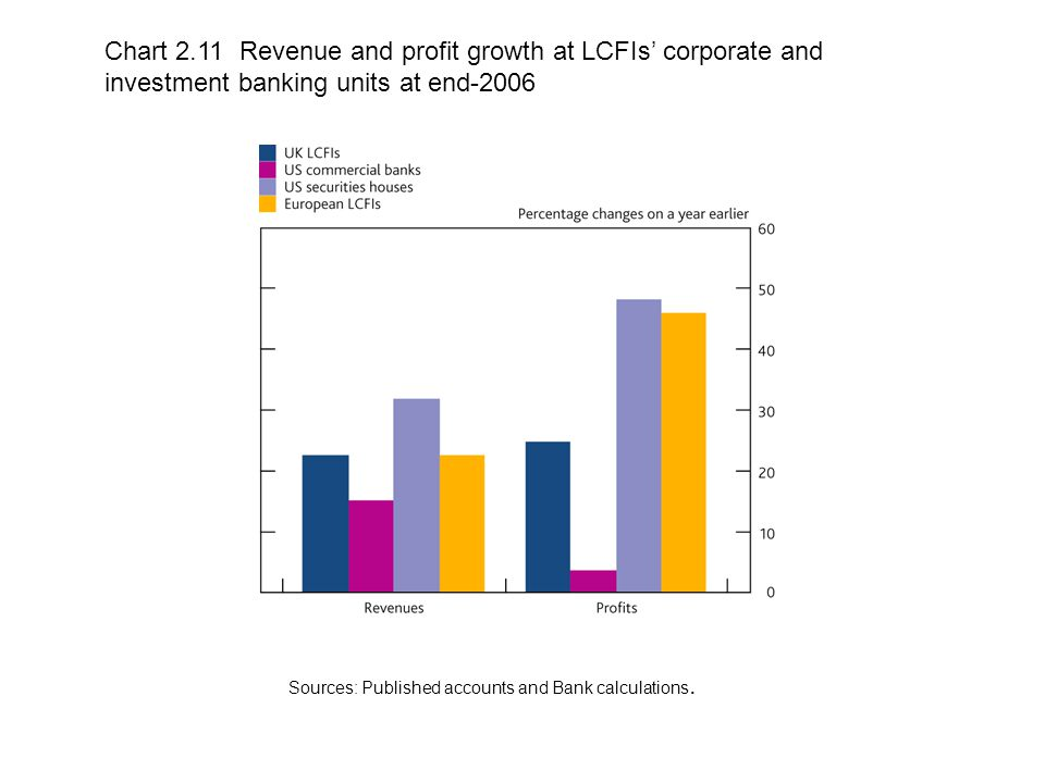Chart 2.11 Revenue and profit growth at LCFIs' corporate and investment banking units at end-2006 Sources: Published accounts and Bank calculations.