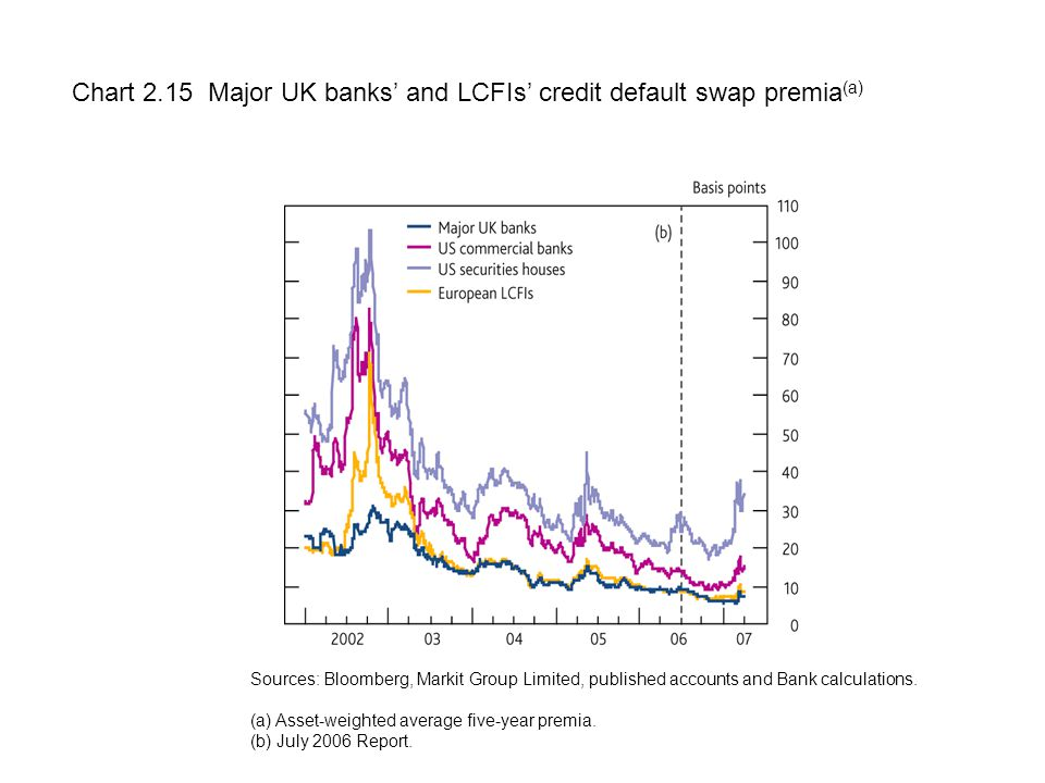 Chart 2.15 Major UK banks' and LCFIs' credit default swap premia (a) Sources: Bloomberg, Markit Group Limited, published accounts and Bank calculations.