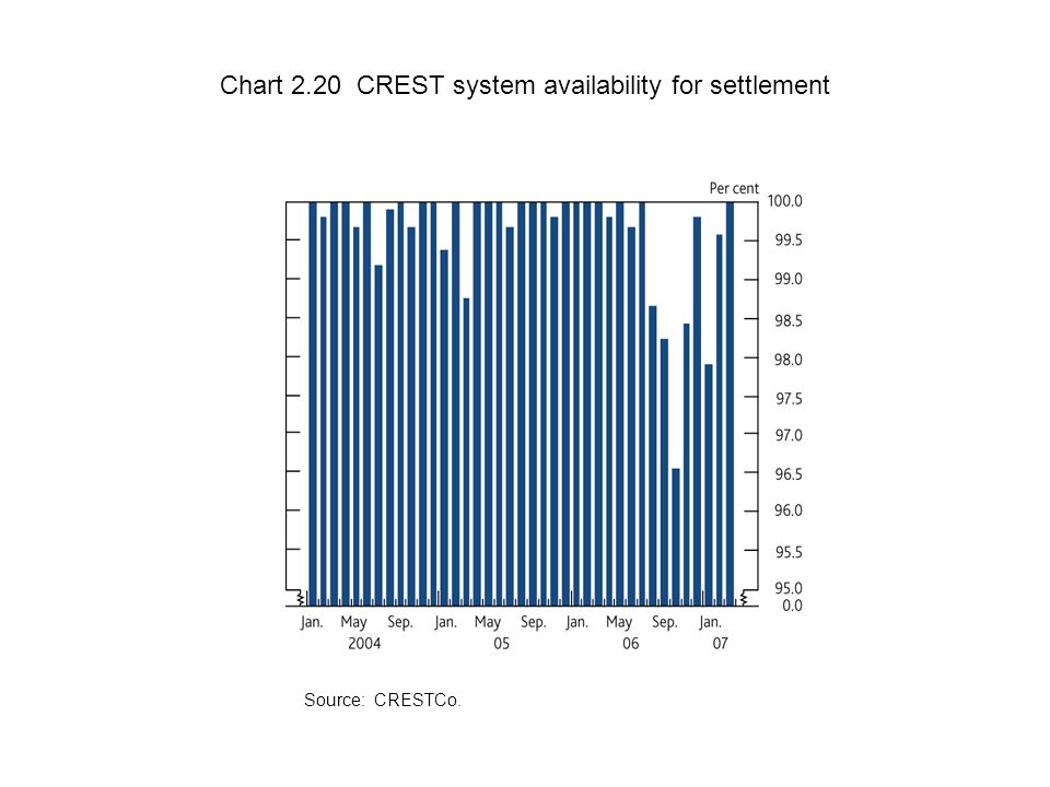 Chart 2.20 CREST system availability for settlement Source: CRESTCo.