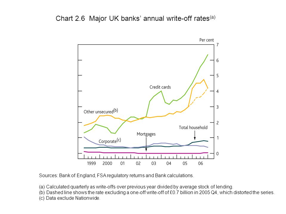 Chart 2.6 Major UK banks' annual write-off rates (a) Sources: Bank of England, FSA regulatory returns and Bank calculations.