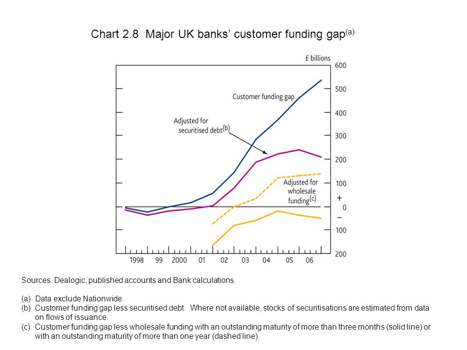 Chart 2.8 Major UK banks' customer funding gap (a) Sources: Dealogic, published accounts and Bank calculations.