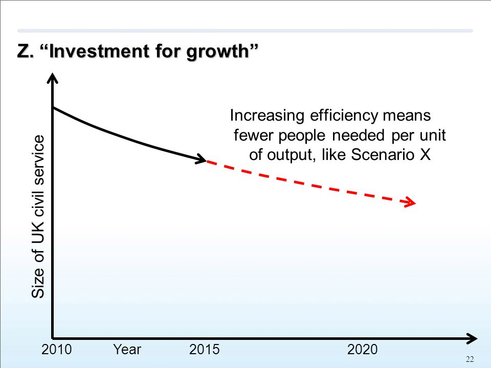 "Z. ""Investment for growth"" Increasing efficiency means fewer people needed per unit of output, like Scenario X 22 2010 Year 2015 2020 Size of UK civil"