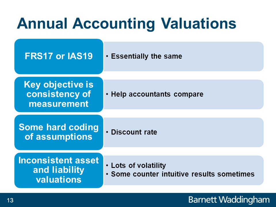 Annual Accounting Valuations Essentially the same FRS17 or IAS19 Help accountants compare Key objective is consistency of measurement Discount rate Some hard coding of assumptions Lots of volatility Some counter intuitive results sometimes Inconsistent asset and liability valuations 13