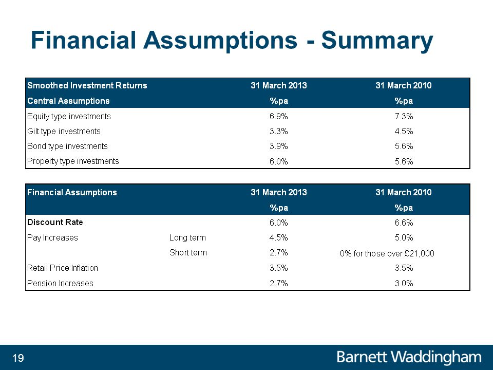 Financial Assumptions - Summary 19 Property returns 75% of equity return and 25% of gilt return