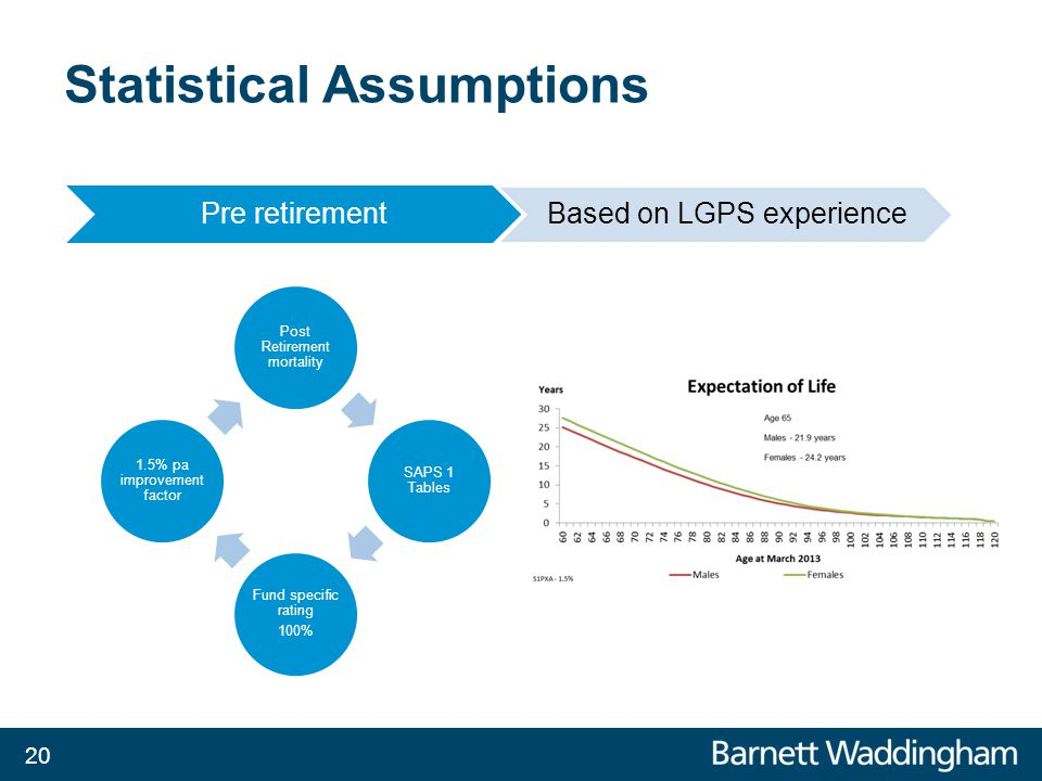 Statistical Assumptions 20 Pre retirement Based on LGPS experience Post Retirement mortality SAPS 1 Tables Fund specific rating 100% 1.5% pa improvement factor