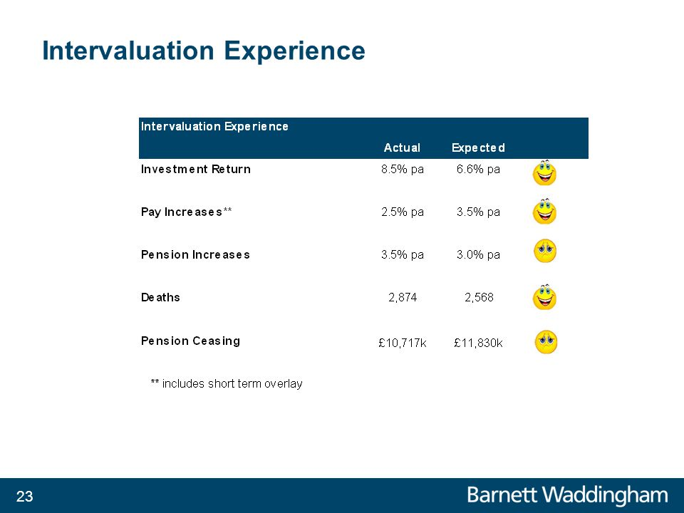 Intervaluation Experience 23