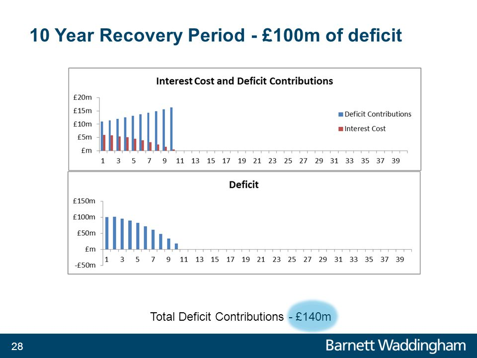 10 Year Recovery Period - £100m of deficit Total Deficit Contributions - £140m 28