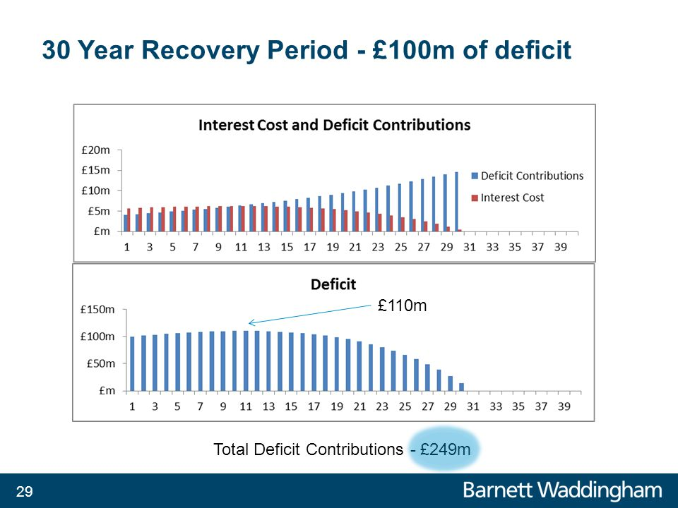 30 Year Recovery Period - £100m of deficit Total Deficit Contributions - £249m £110m 29