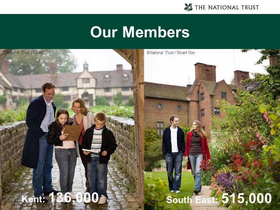 Our Members Kent: 136,000 ©National Trust / Stuart Cox South East: 515,000 ©National Trust / Stuart Cox
