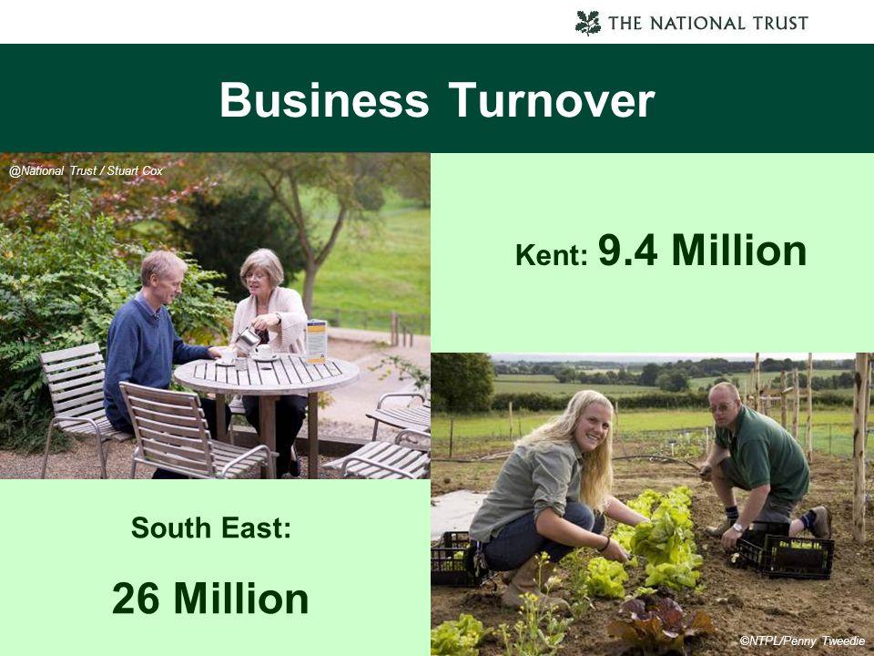 Business Turnover Kent: 9.4 Million South East: 26 Million @National Trust / Stuart Cox ©NTPL/Penny Tweedie